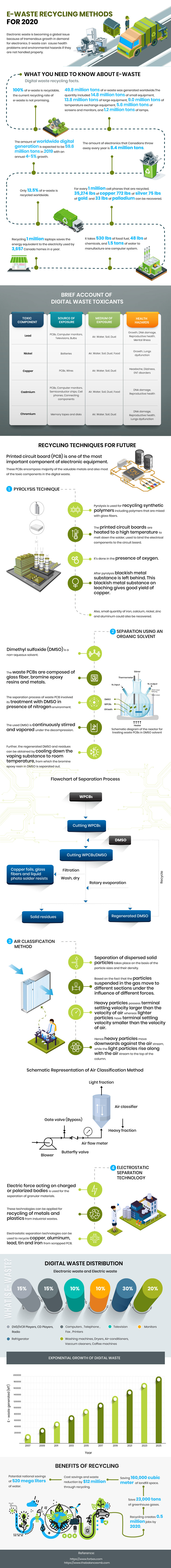 Infographic identifying future e-waste recycling methods.